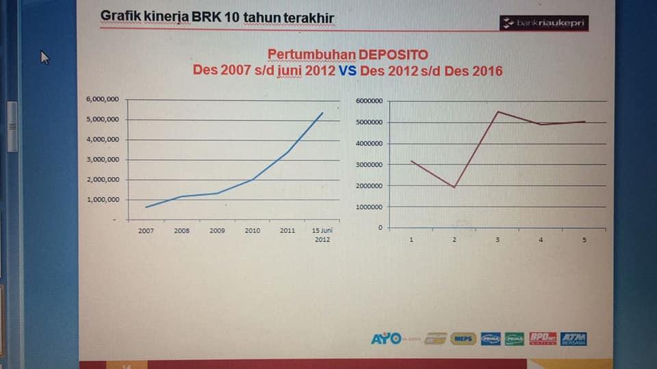 Inilah Hasil Kajian Komisi III DPRD Riau