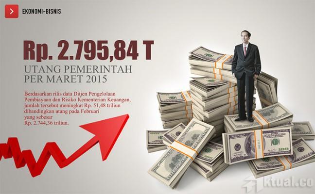 Rezim Jokowi-JK Menyengsarakan Rakyat Dengan Timbunan Utang